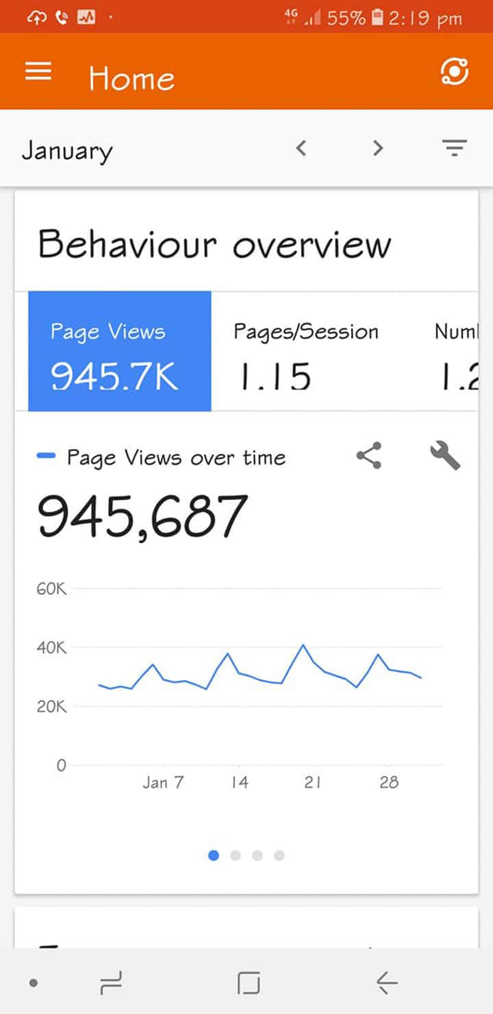 a photo showing stats for page views of 945,687
